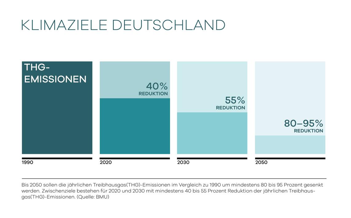 Die Klimaziele für Deutschland