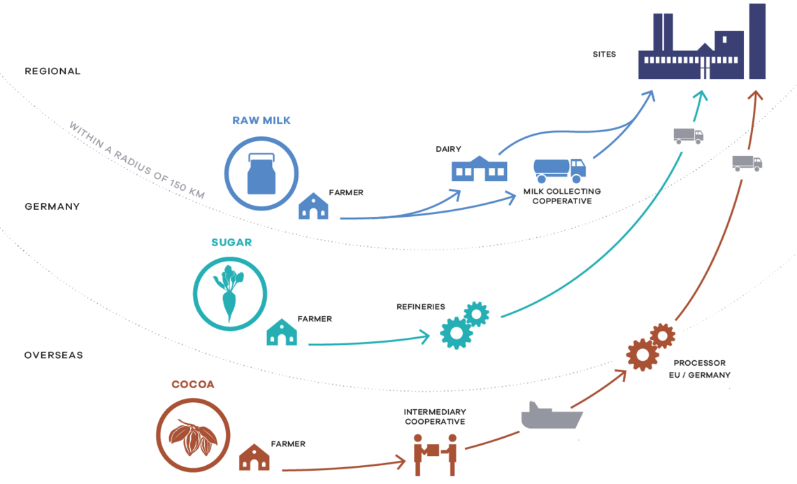 Sourcing of milk and agricultural raw materials