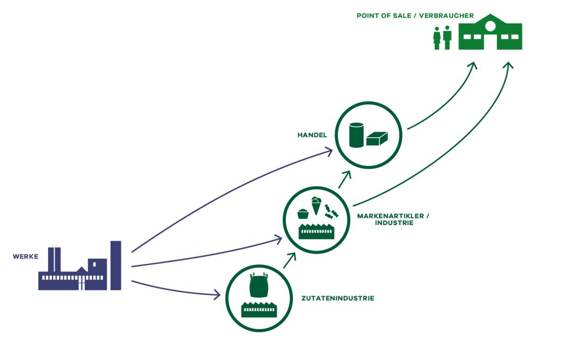 Die Uelzena-Supply-Chain: Fertigwaren und die Wege zu den Kunden