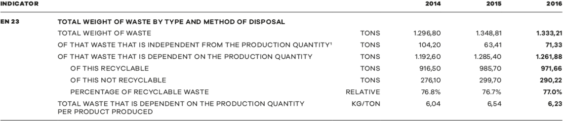 Environment & Production - waste: 1 Waste which is independent from the production quantity includes construction waste, garden waste and outdated files.