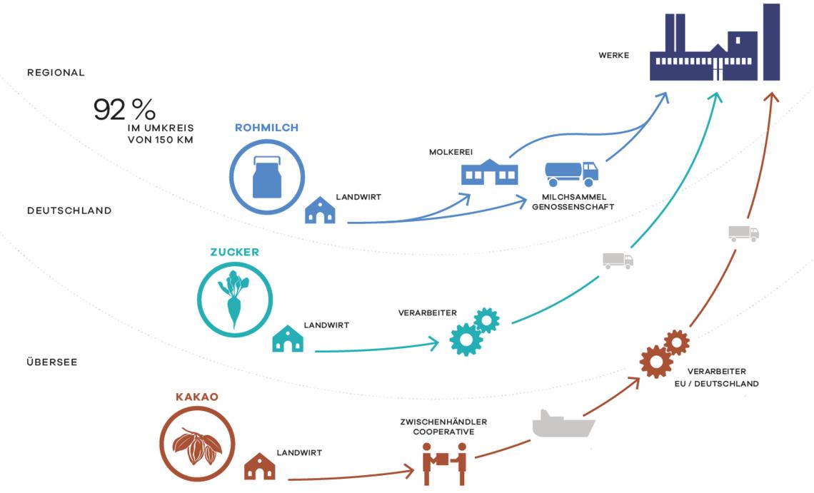 Die Uelzena-Supply-Chain: Beschaffung von Milch und Agrarrohstoffen