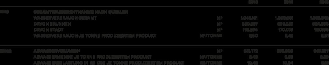 4 Abwasser nur für Werke Uelzen und Bismark; Abwassermengen Werk Ratzeburg vernachlässigbar klein; Werk Warmsen mit eigener Vollkläranlage.