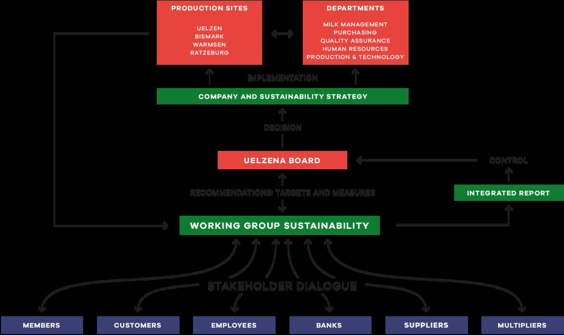 Sustainability requires proper management.