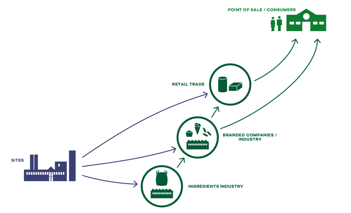 The Uelzena supply chain with upstream and downstream added value stages.