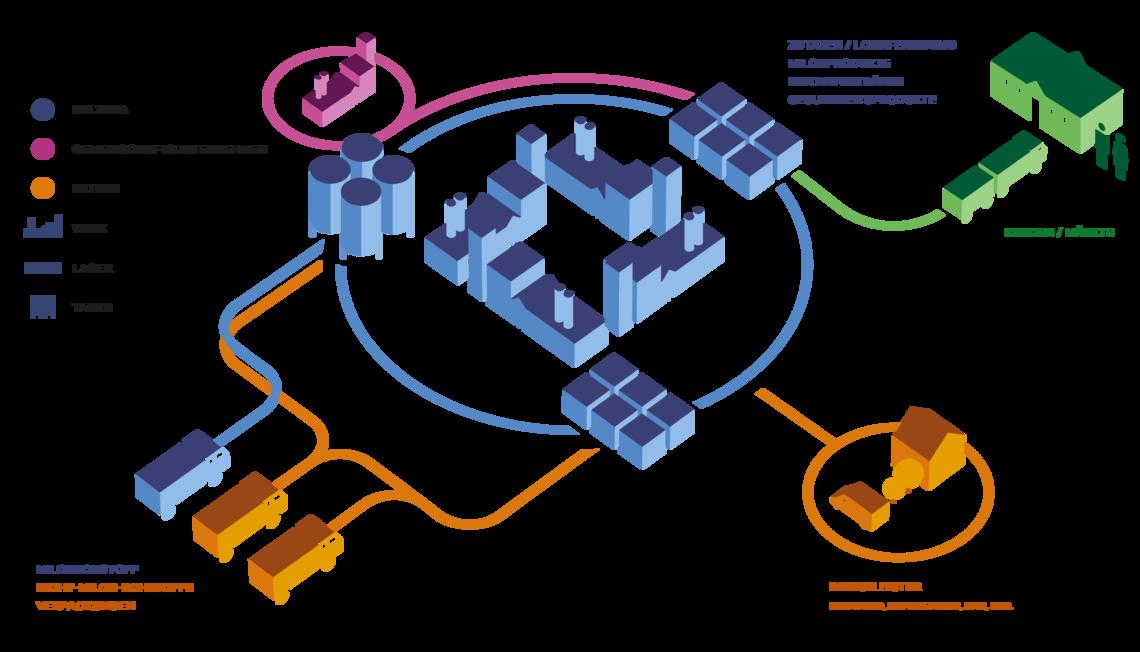 Die Uelzena-Supply-Chain mit vor- und nachgelagerten Wertschöpfungsstufen.